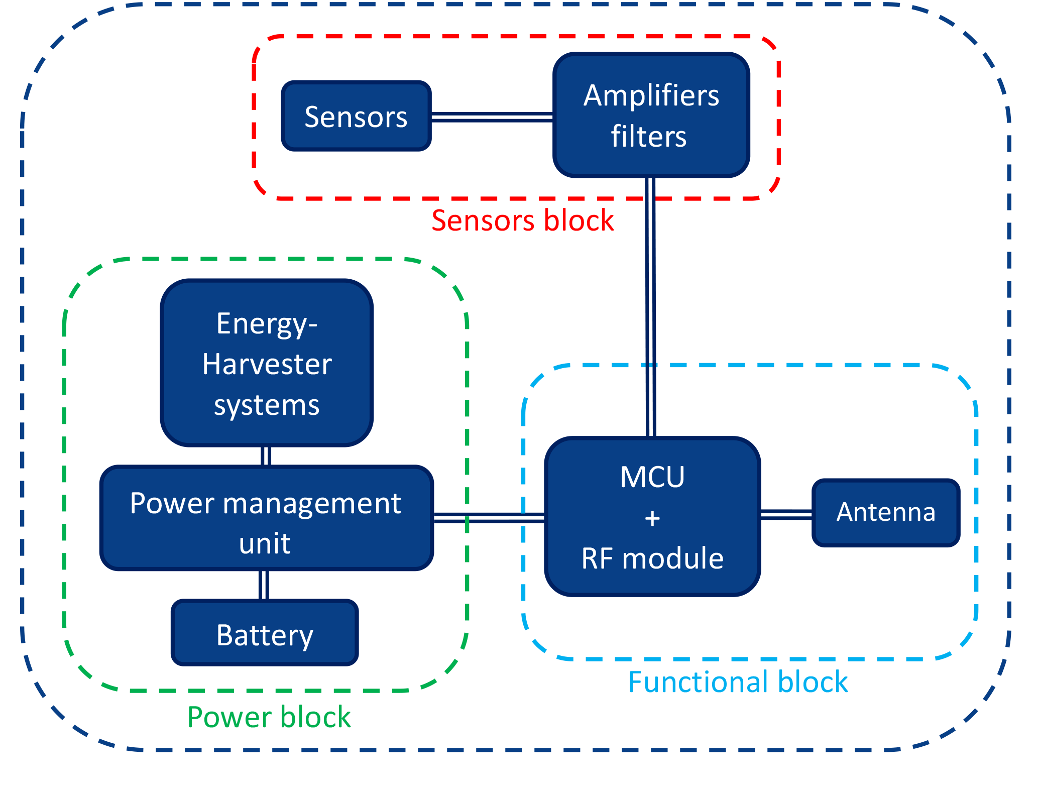 Functional Diagram Of The Three Circuit Elements In Common Tens Units