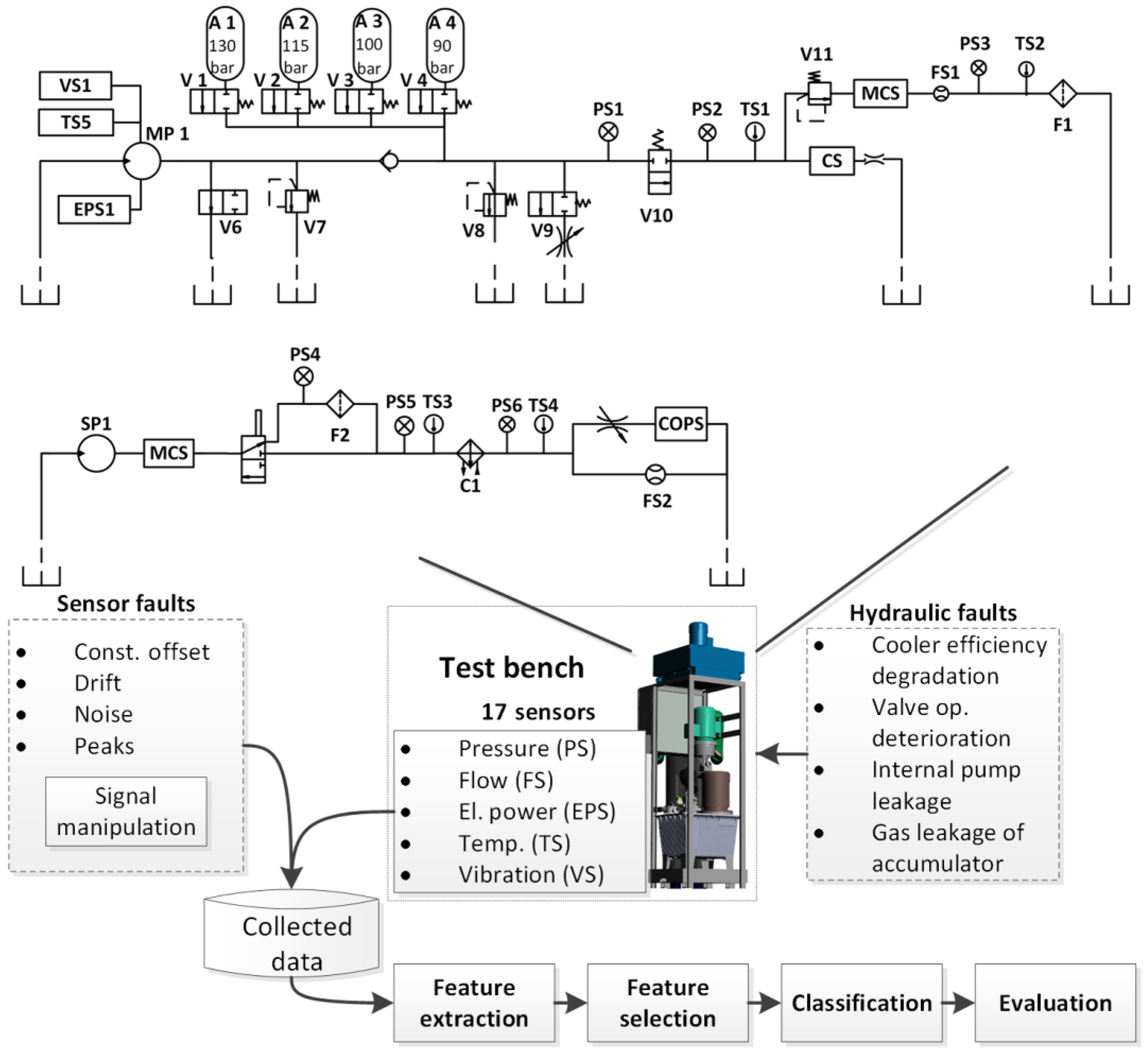 Jsss Sensors 40 Smart And Measurement Technology Enable Hydraulic System Diagram Besides Schematic On Download