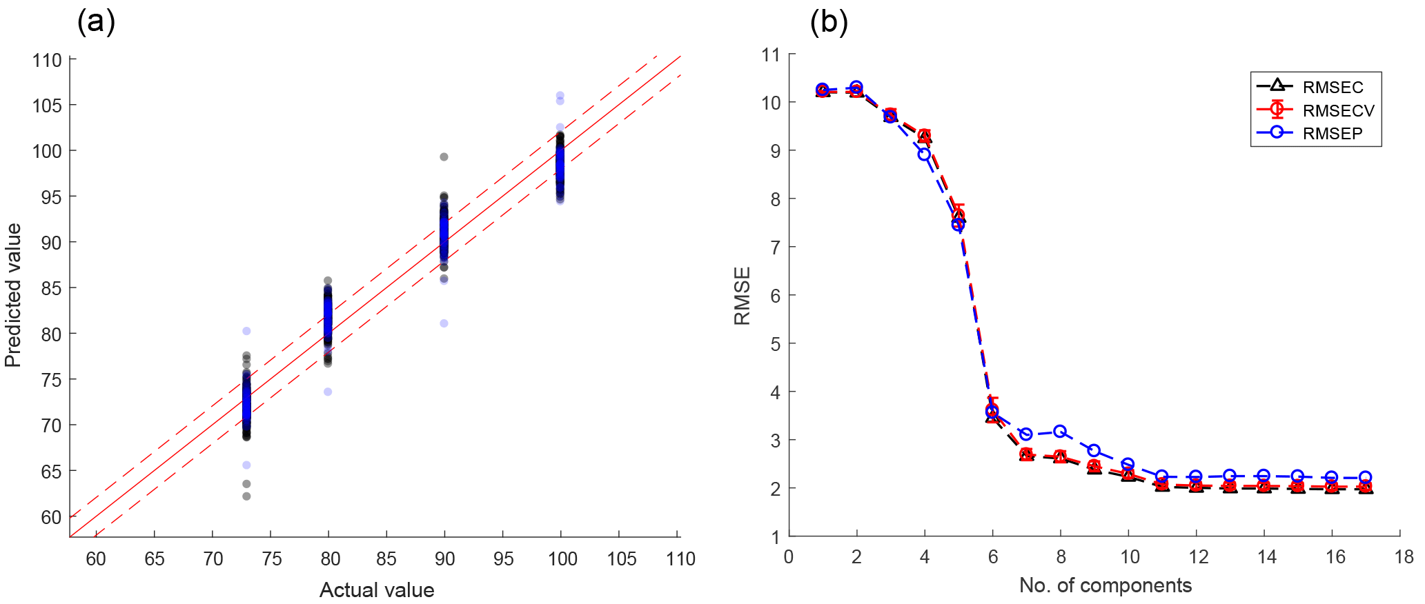 JSSS - DAV3E – a MATLAB toolbox for multivariate sensor data