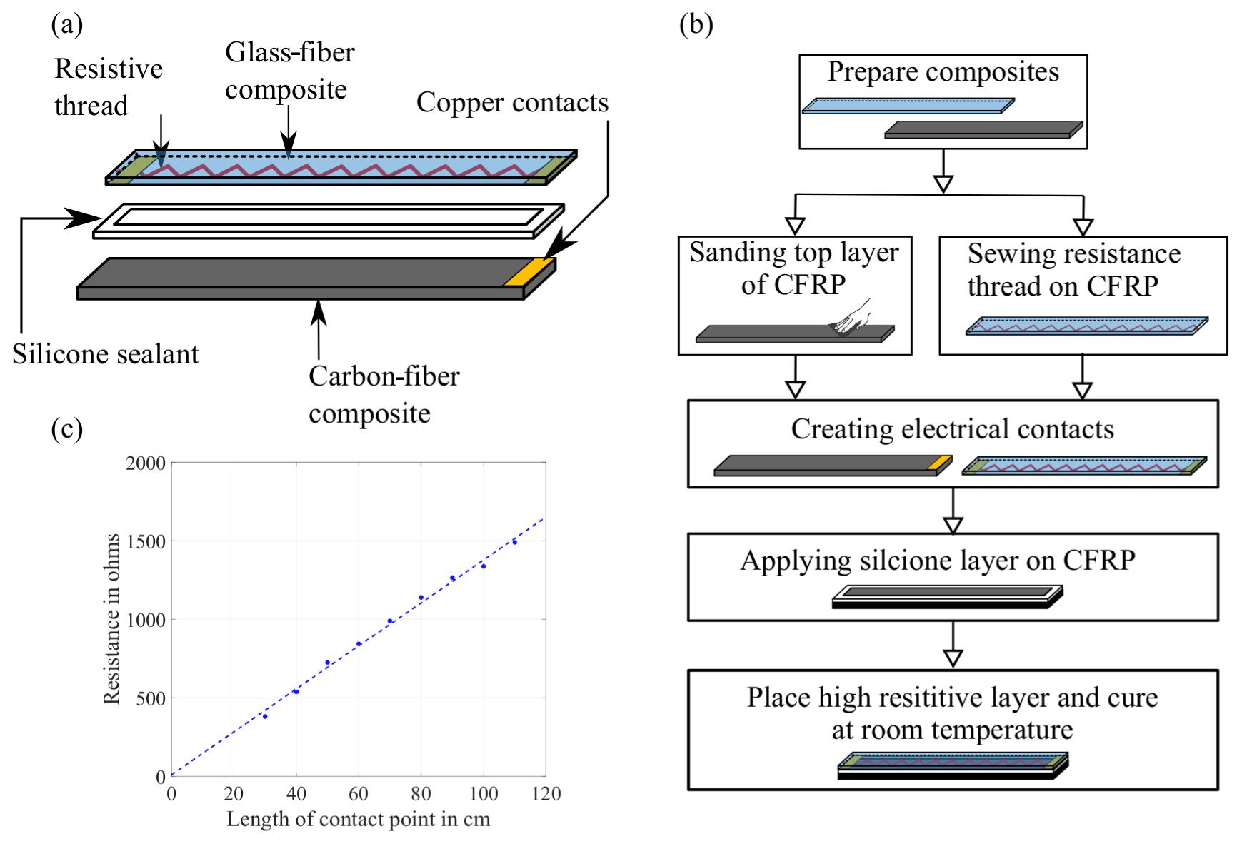 JSSS - A validation sensor based on carbon-fiber-reinforced