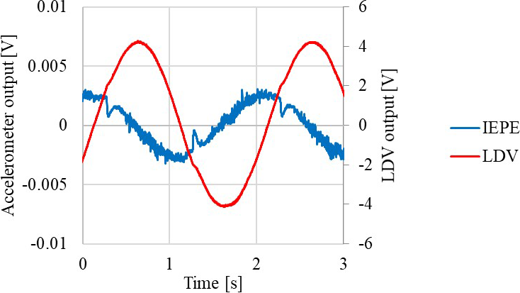 JSSS - Amplitude–phase calibration of tri-axial accelerometers in