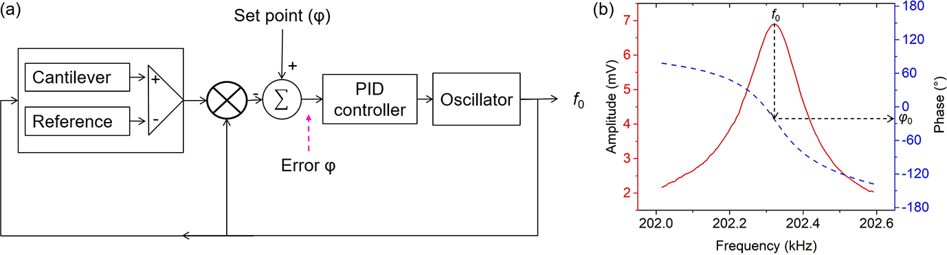 JSSS - Phase optimization of thermally actuated piezoresistive