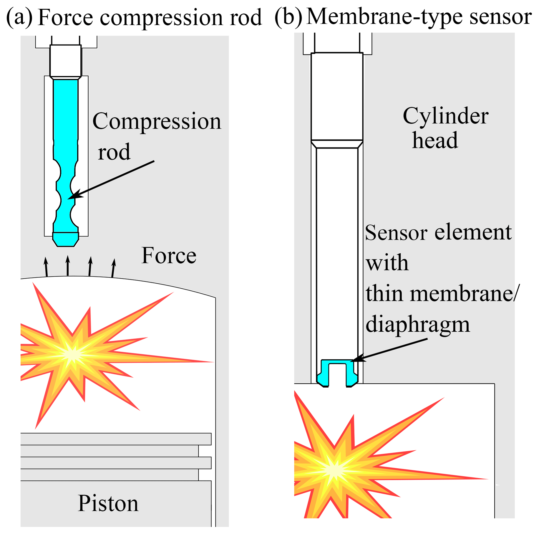 Piezoelectric pressure sensor combined with spark plugs for piston engine index
