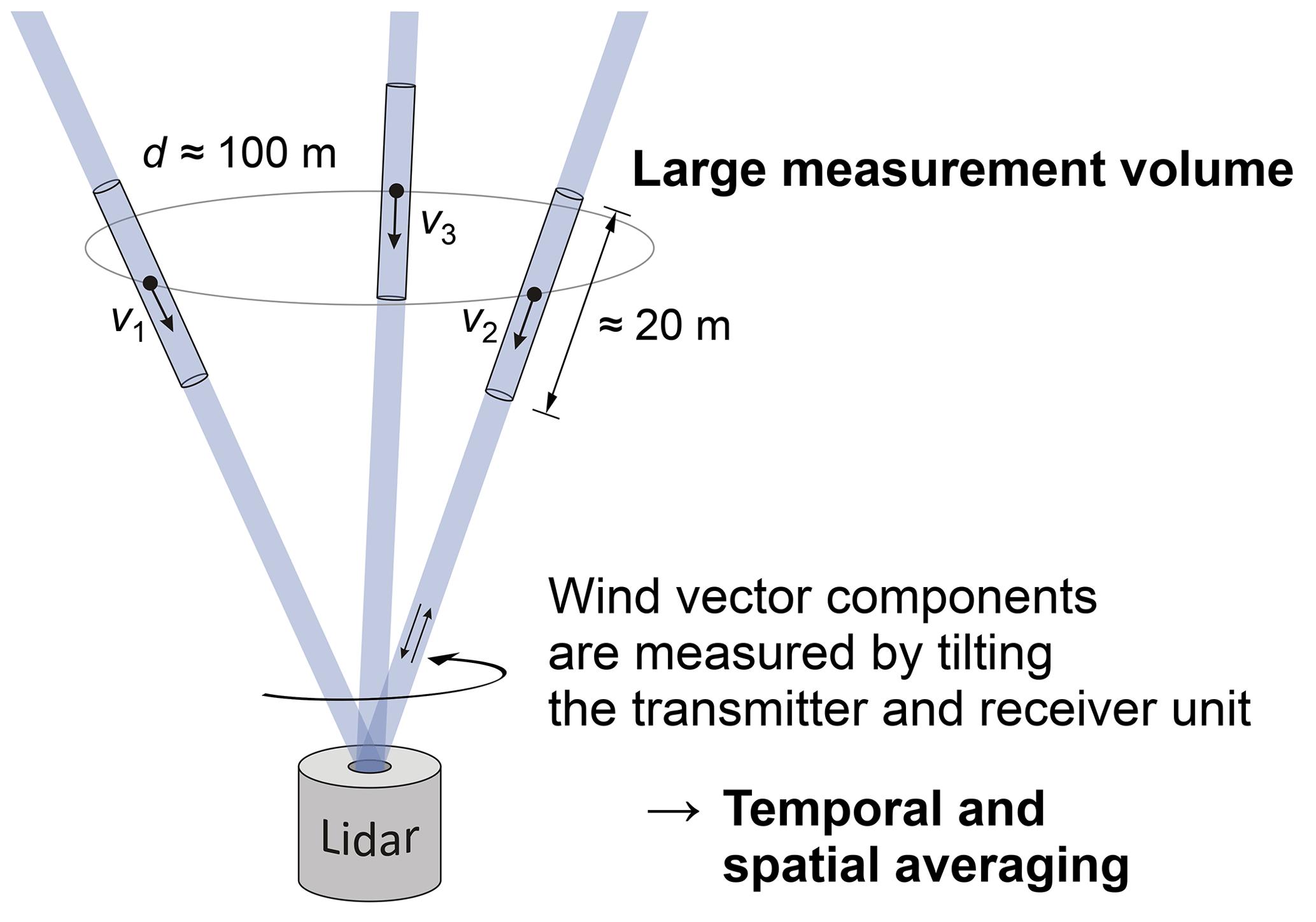 JSSS - Validation of three-component wind lidar sensor for
